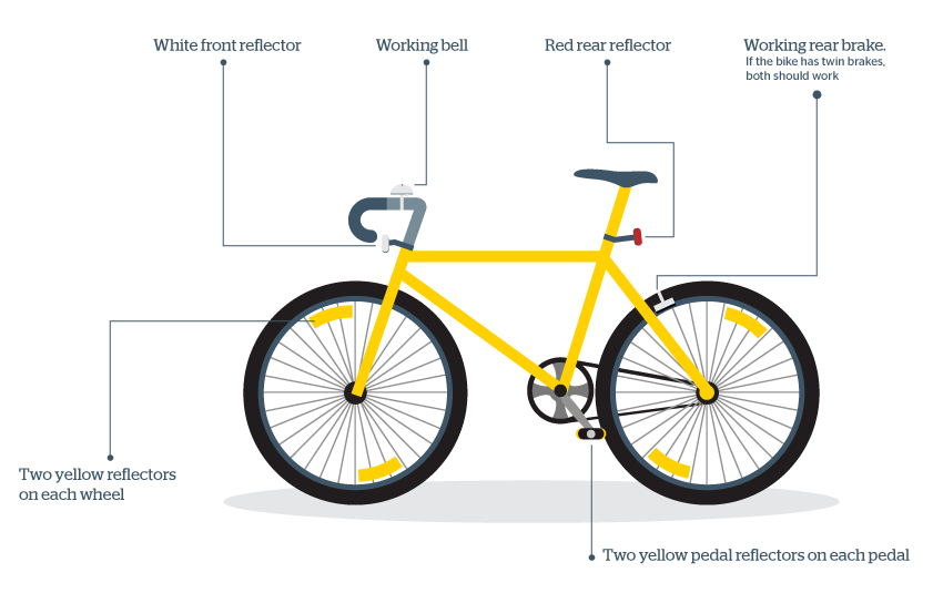 safety rh rac com au diagram of a bicycle pedal diagram of a bicycle pump