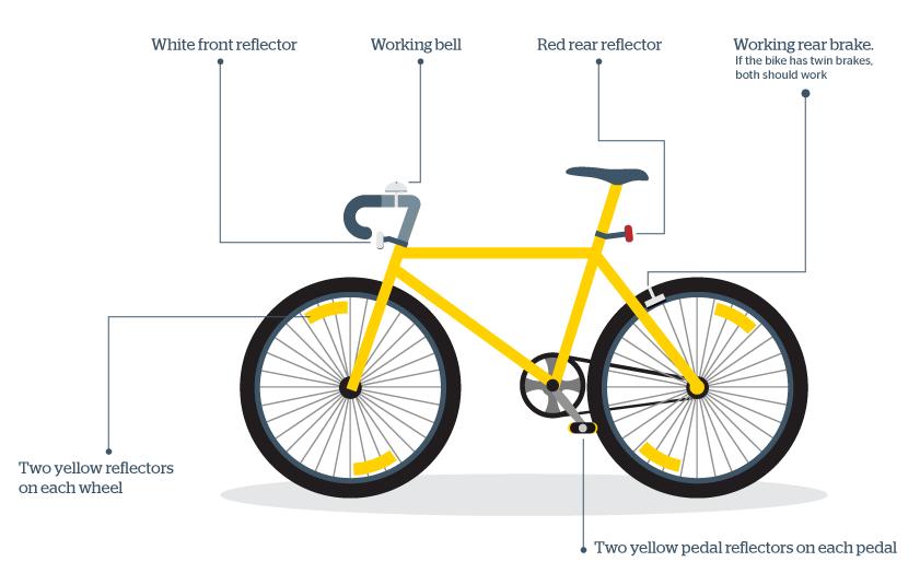 safety rh rac com au diagram of a bicycle tire diagram of a bicycle tire